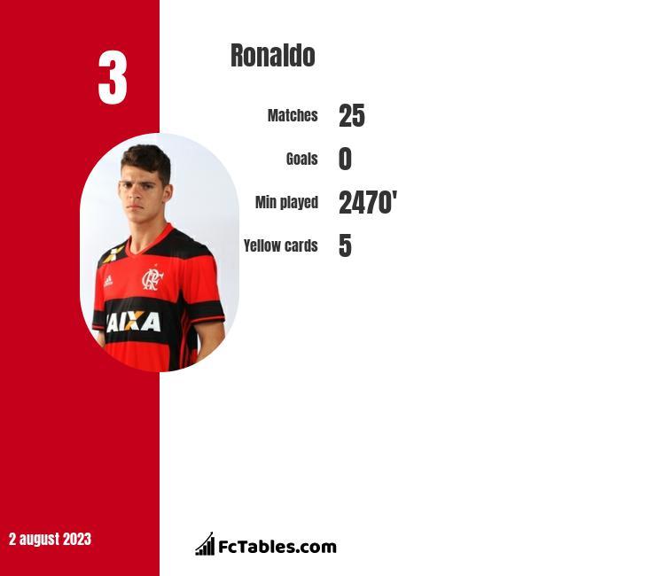Ronaldo infographic