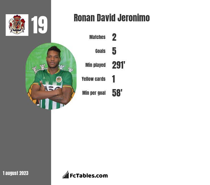 Ronan David Jeronimo infographic