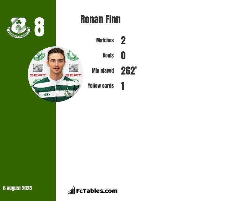 Ronan Finn infographic