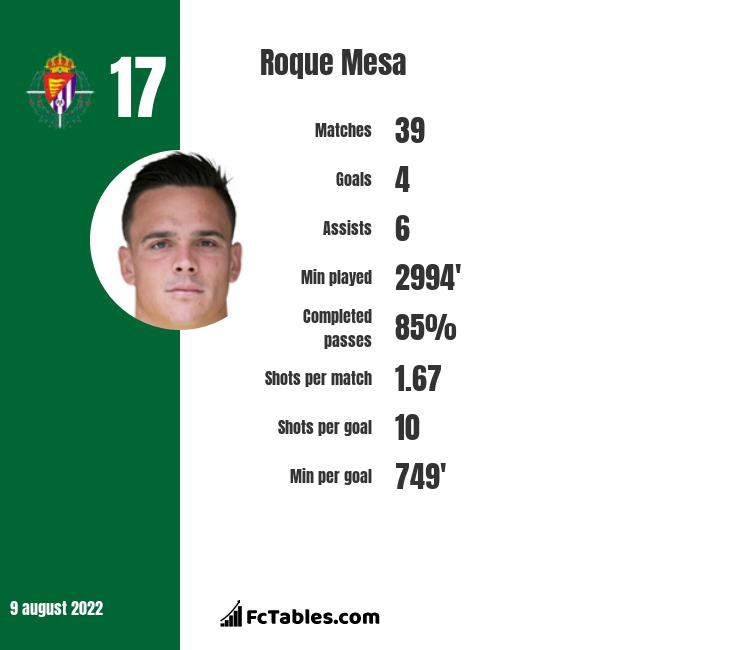 Roque Mesa infographic statistics for Leganes