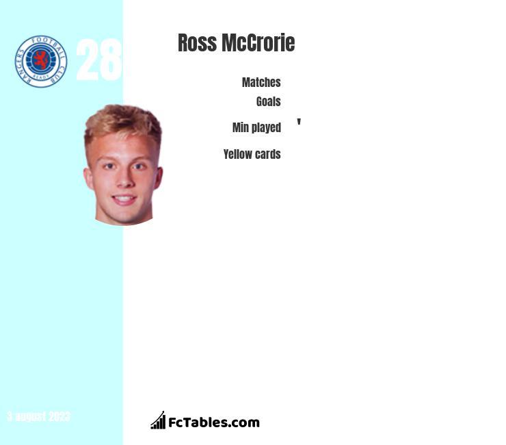 Ross McCrorie infographic