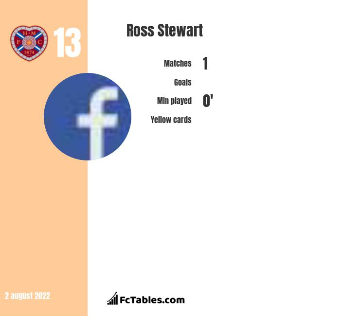 Ross Stewart infographic statistics for Queen of South