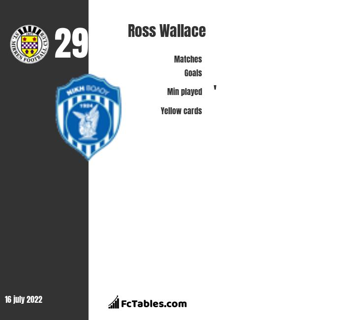 Ross Wallace infographic