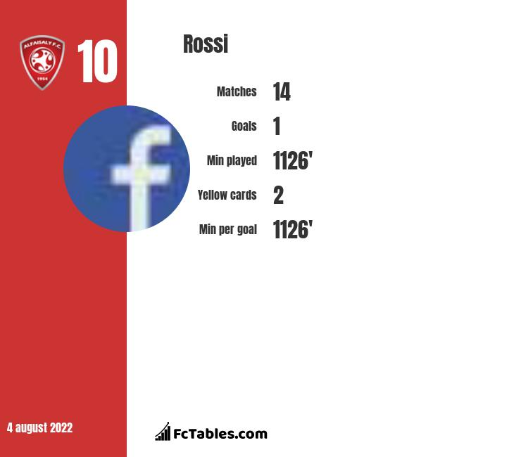Rossi infographic