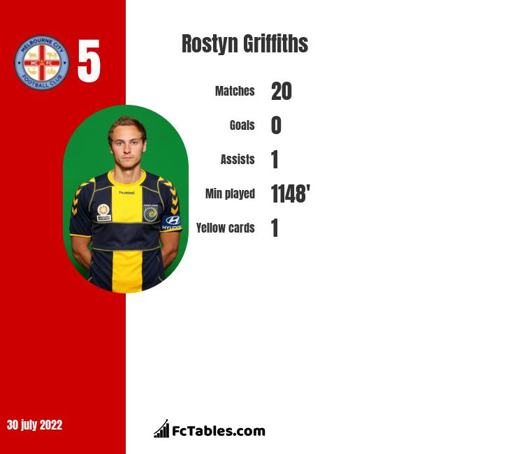 Rostyn Griffiths infographic