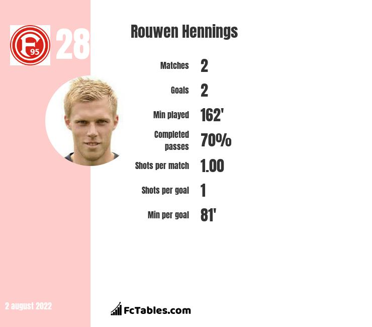 Rouwen Hennings infographic statistics for Fortuna Duesseldorf