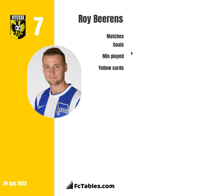 Roy Beerens infographic statistics for Vitesse