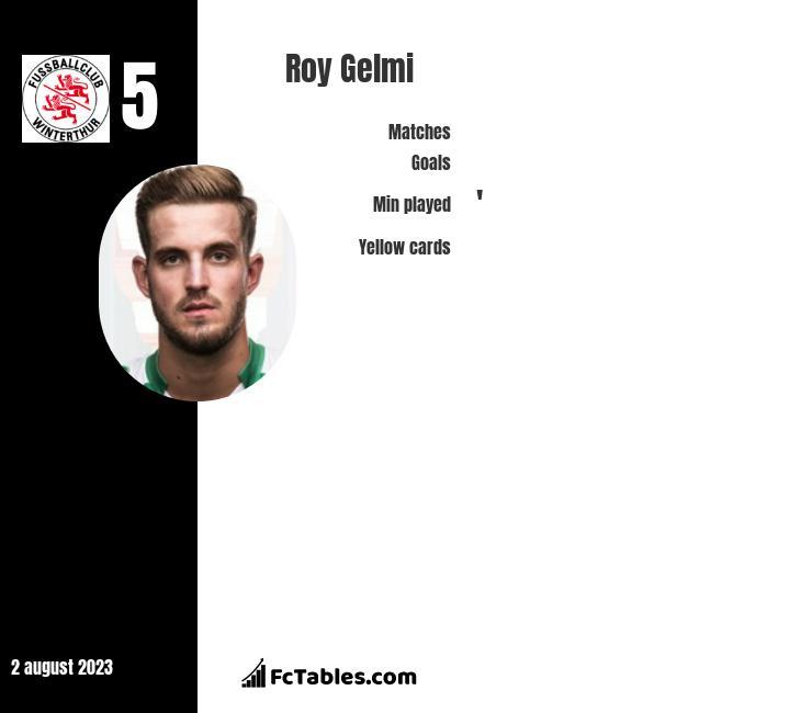 Roy Gelmi infographic
