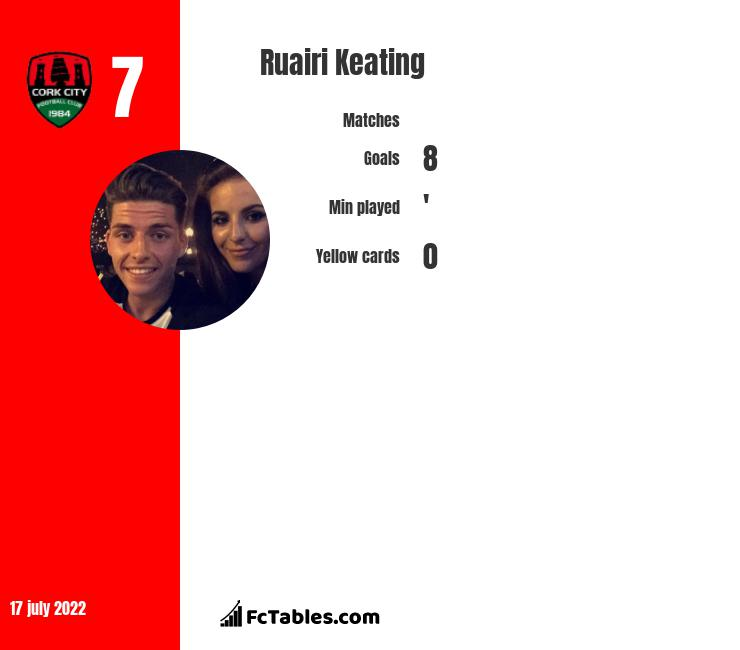 Ruairi Keating infographic