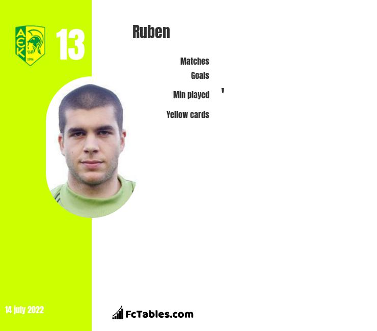 Ruben infographic