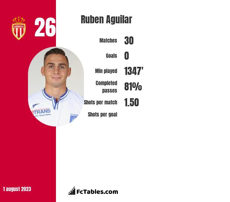 Ruben Aguilar infographic