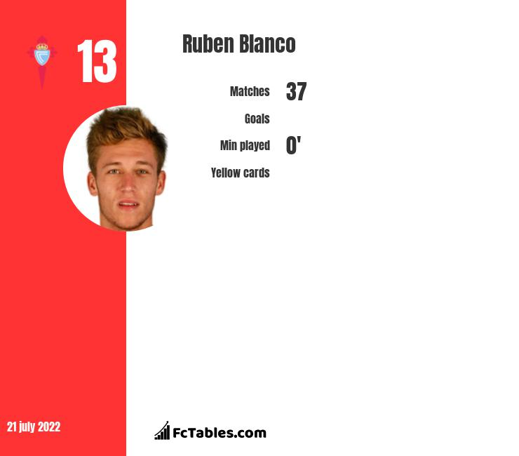 Ruben Blanco infographic