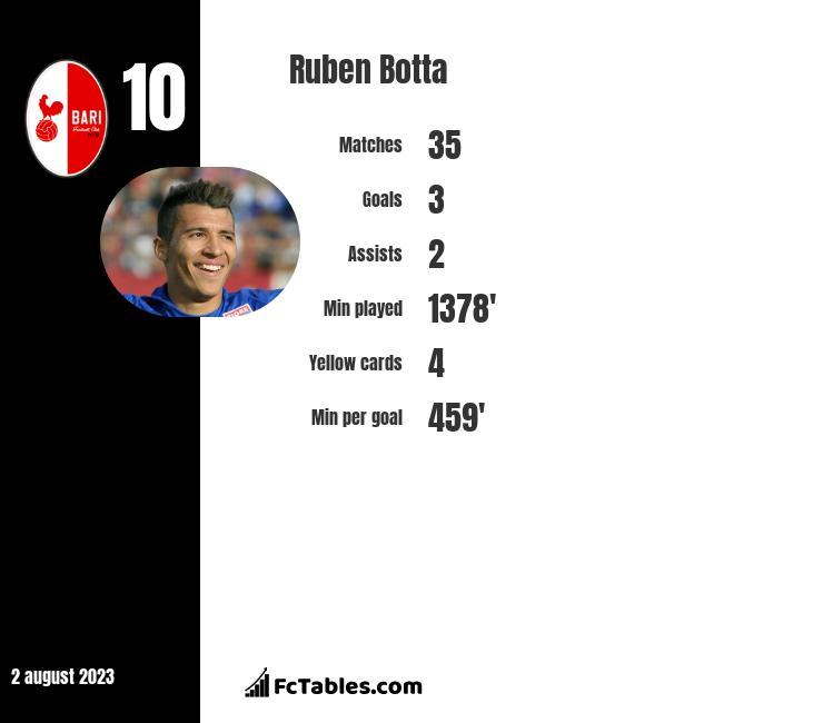 Ruben Botta infographic