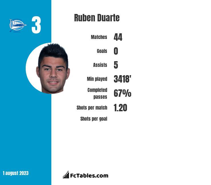 Ruben Duarte infographic