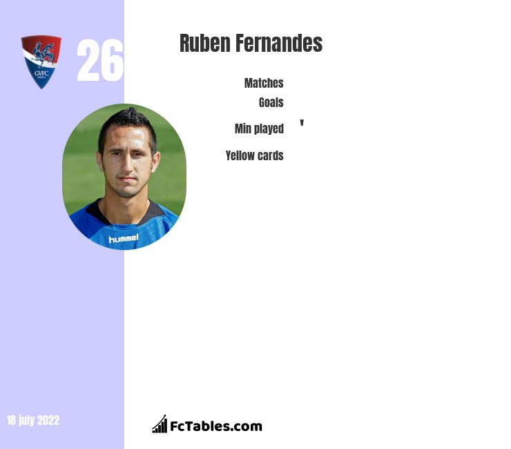 Ruben Fernandes infographic statistics for Gil Vicente