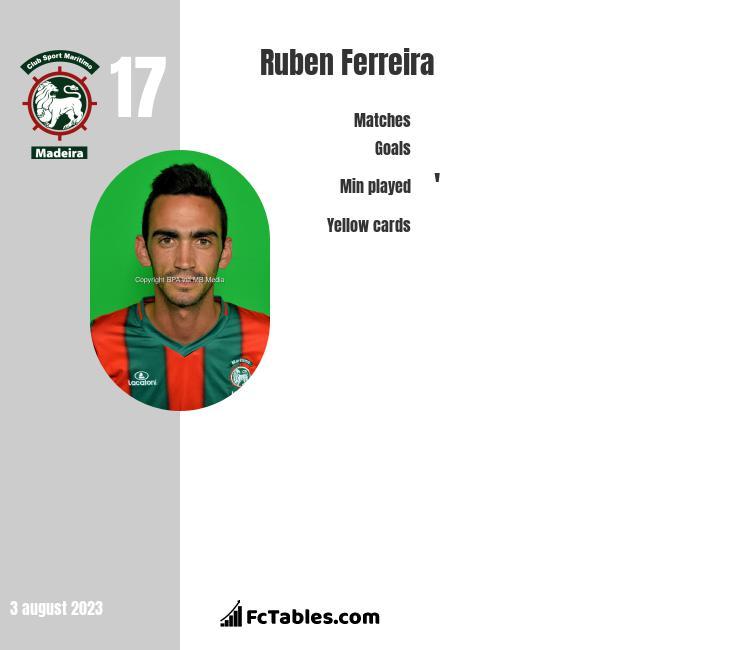 Ruben Ferreira infographic