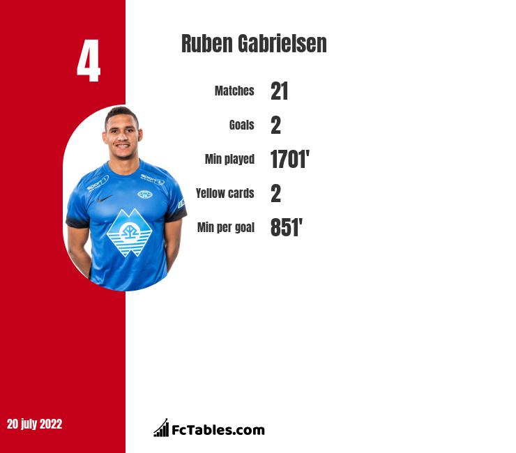 Ruben Gabrielsen infographic