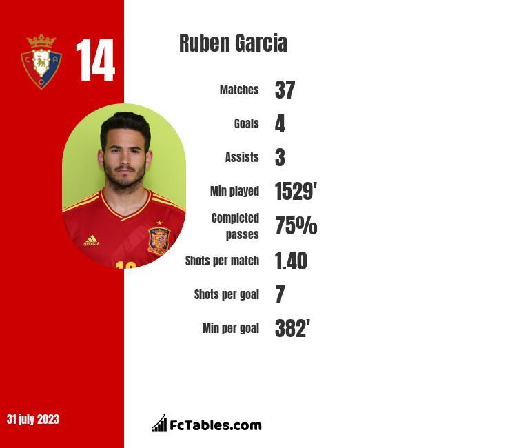 Ruben Garcia infographic