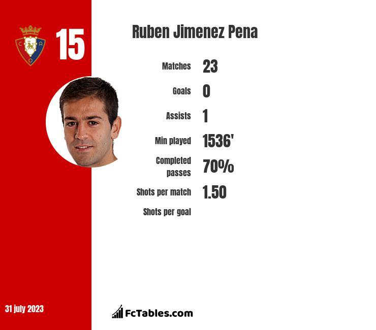 Ruben Jimenez Pena infographic