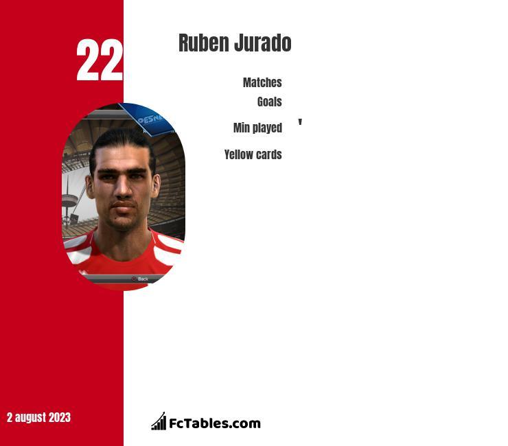Ruben Jurado infographic