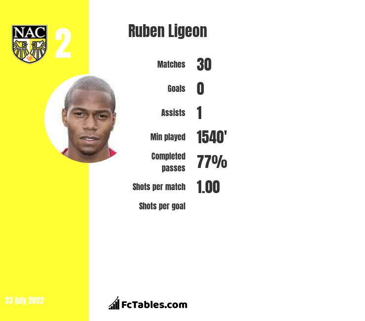 Ruben Ligeon infographic statistics for AS Trenczyn