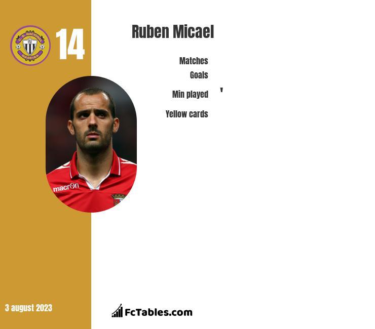 Ruben Micael infographic