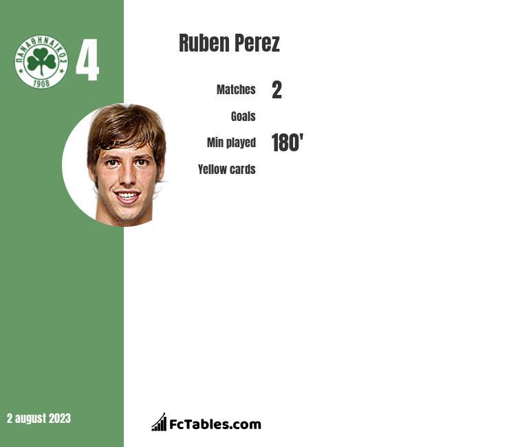 Ruben Perez infographic