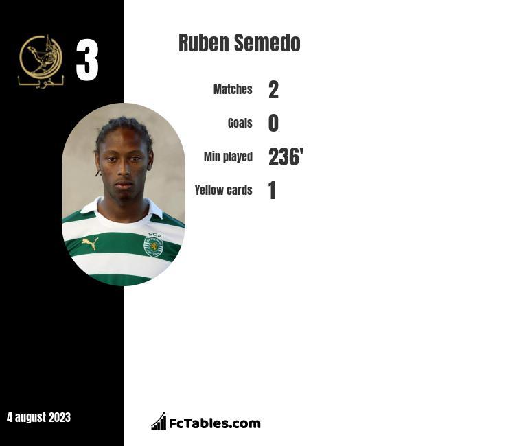 Ruben Semedo infographic