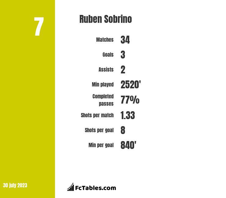 Ruben Sobrino infographic