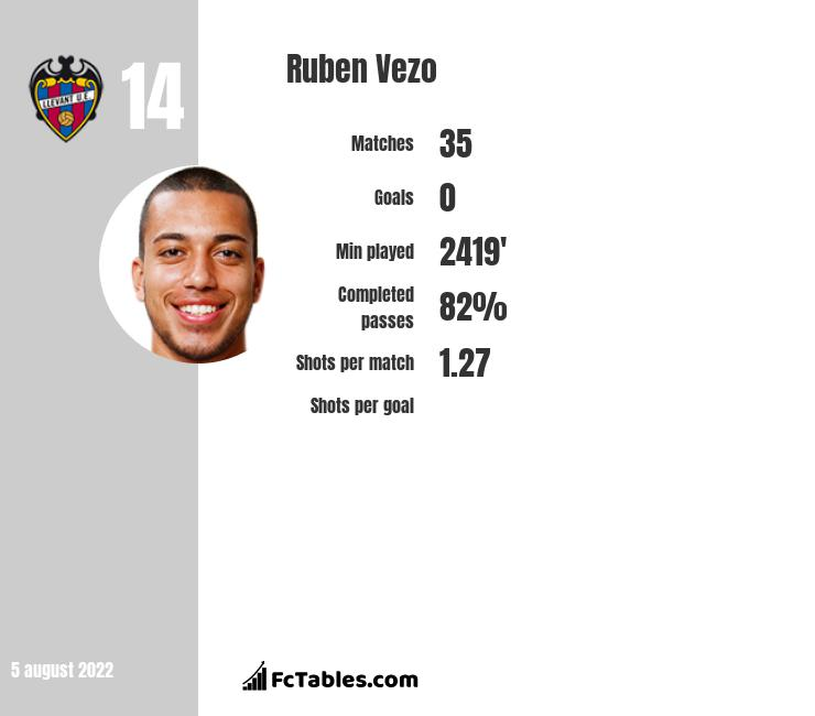 Ruben Vezo infographic statistics for Levante
