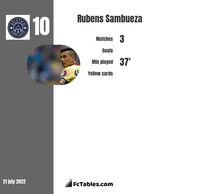 Rubens Sambueza infographic