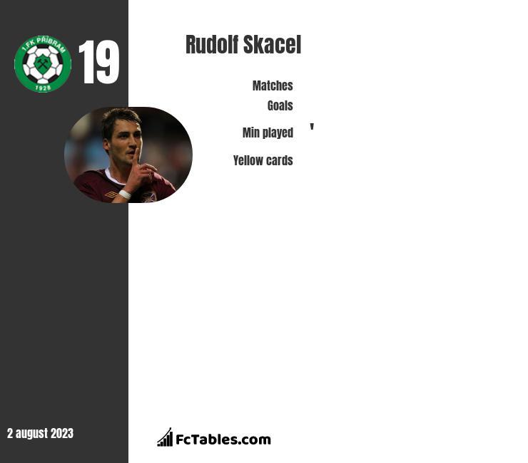 Rudolf Skacel infographic
