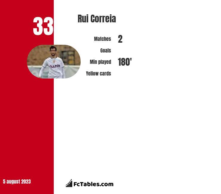 Rui Correia infographic
