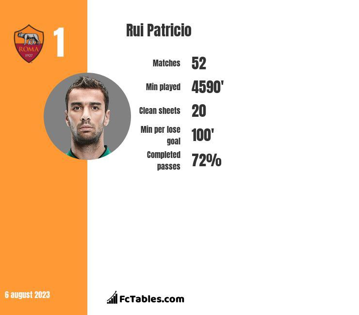 Rui Patricio infographic
