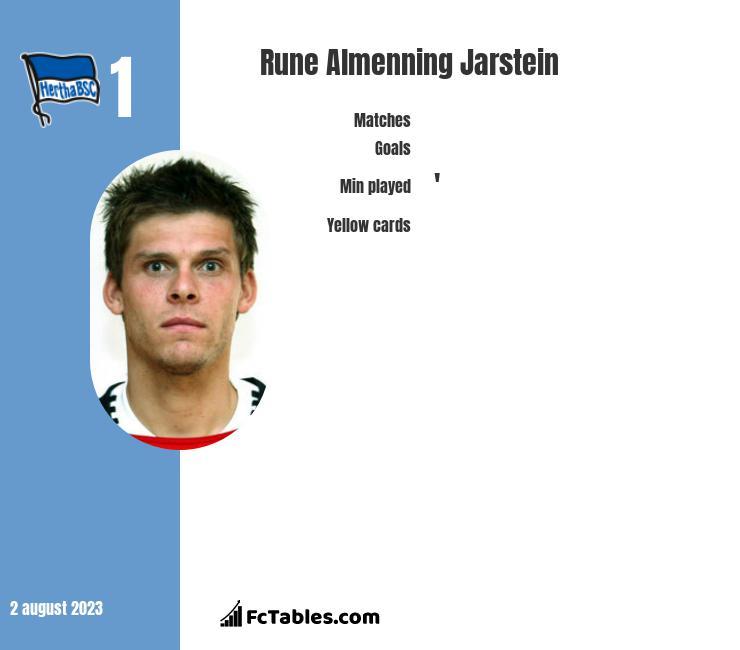 Rune Almenning Jarstein infographic