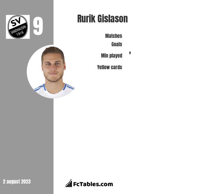 Rurik Gislason infographic