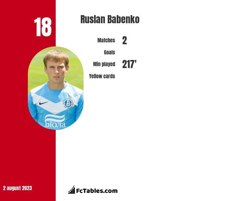 Ruslan Babenko infographic