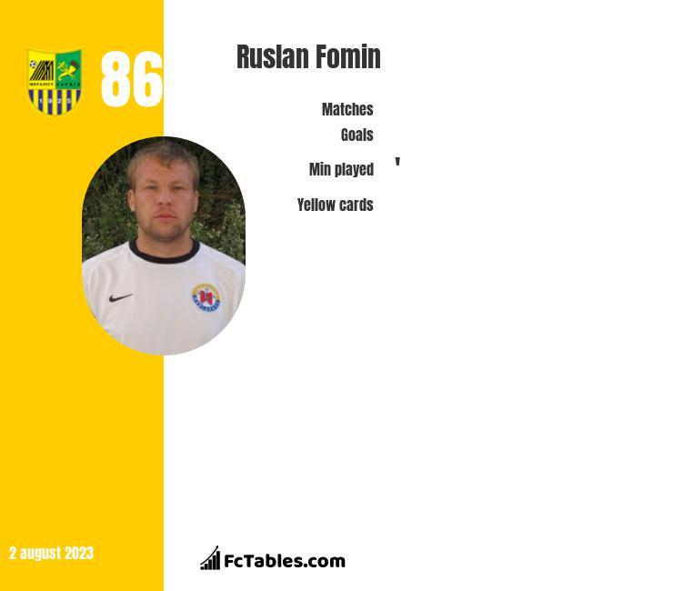 Ruslan Fomin infographic