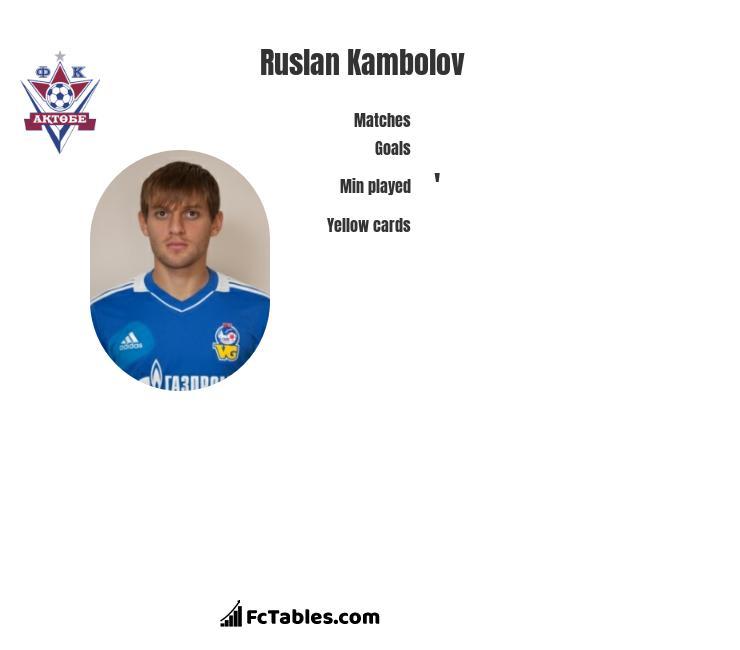 Rusłan Kambolow infographic