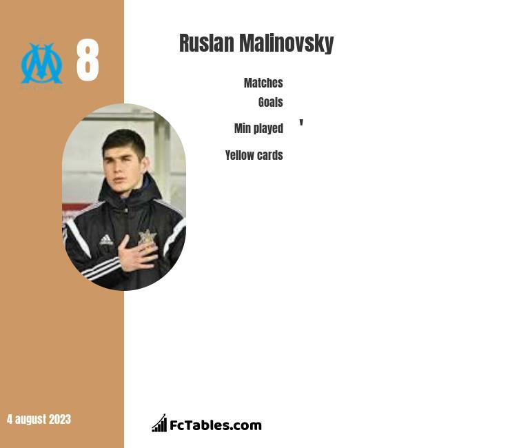Rusłan Malinowski infographic