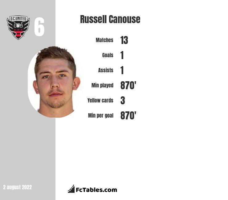 Russell Canouse infographic statistics for DC United