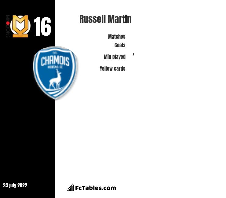 Russell Martin infographic