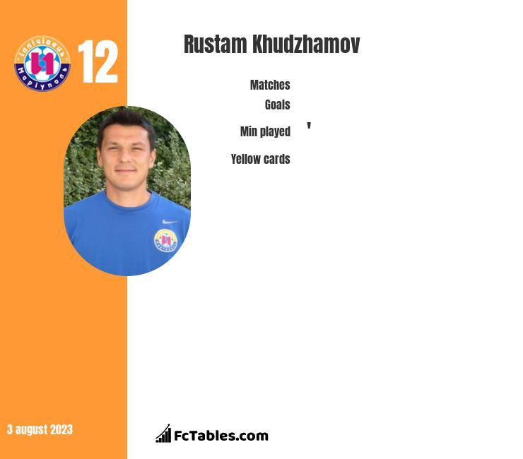 Rustam Chudżamow infographic