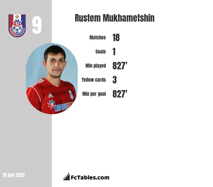 Rustem Mukhametshin infographic