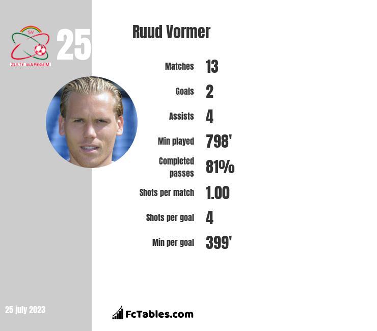 Ruud Vormer infographic