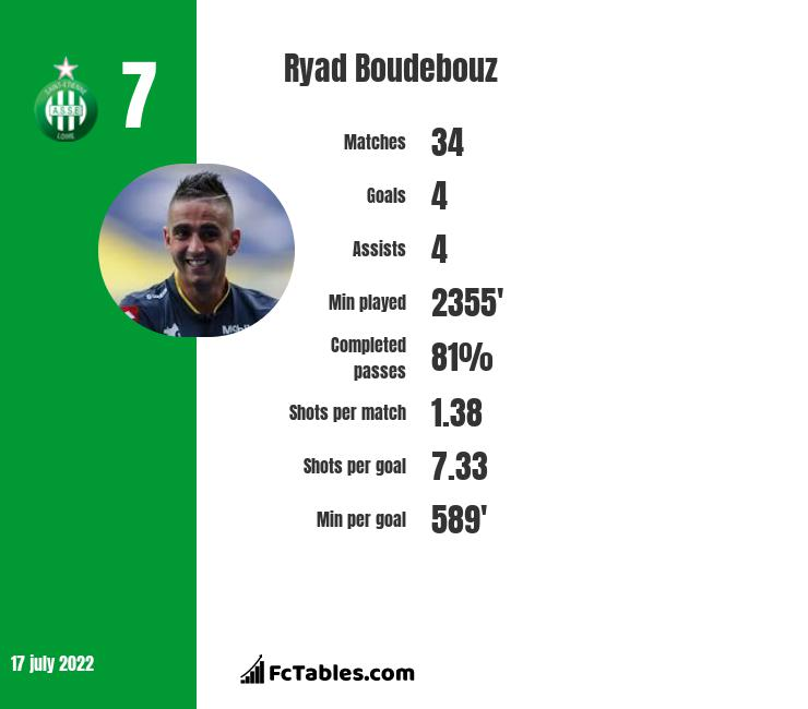 Ryad Boudebouz infographic