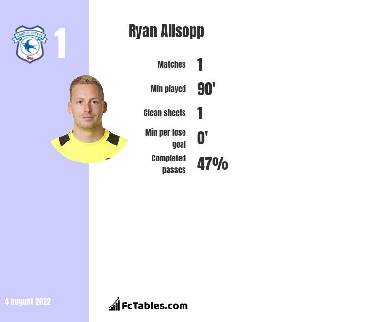 Ryan Allsopp infographic statistics for Wycombe Wanderers