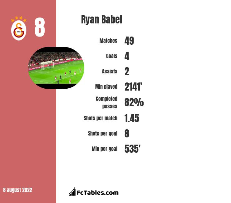 Ryan Babel infographic