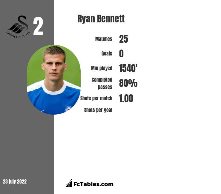 Ryan Bennett infographic statistics for Swansea City