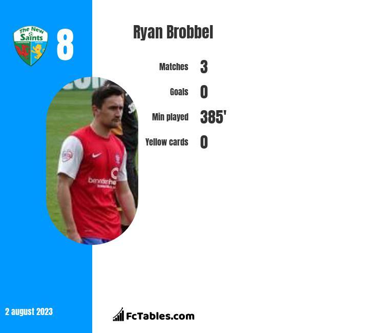 Ryan Brobbel infographic